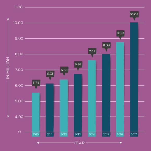 Foreign tourist arrivals in India 2010-2017